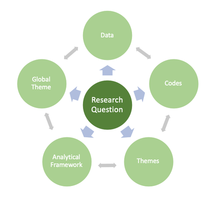 coding qualitative data is an iterative process between the research question, data, codes, themes, the analytical framework and the global theme
